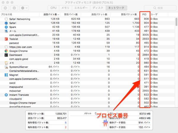 Mac アクティビティモニタ プロセス番号確認