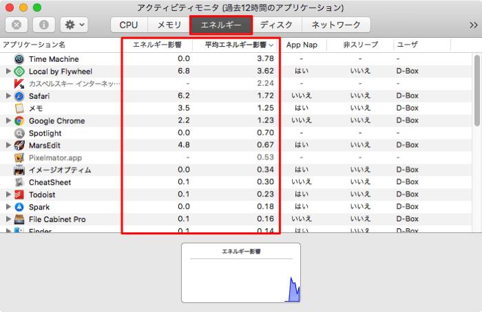 Macアクティビティモニタバッテリ消費量確認