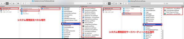 Macシステム環境設定パネル場所