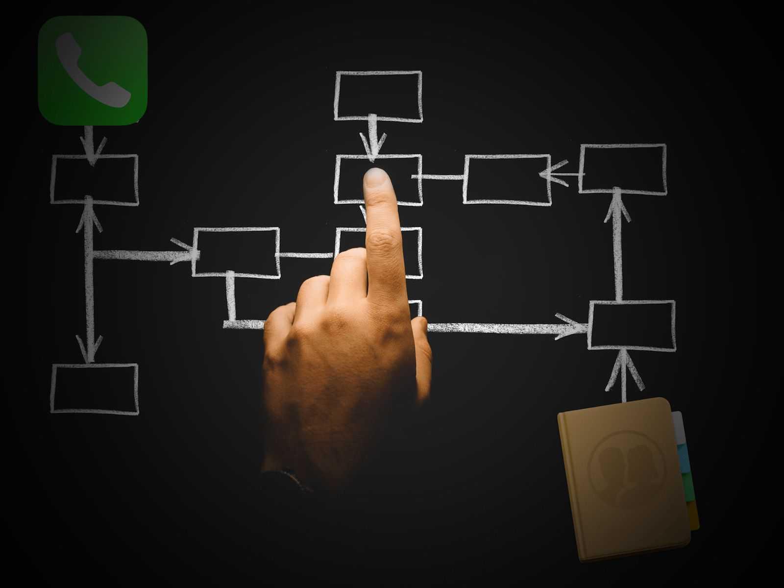 iPhone・Macの連絡先をグループに分ける方法アイキャッチ